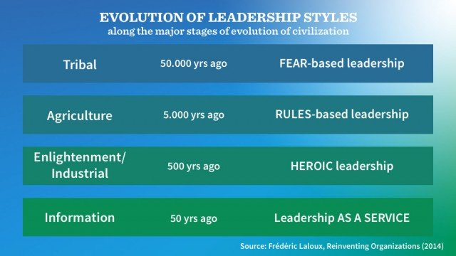 Table with predominant leadership styles in each stage of the evolution of civilization