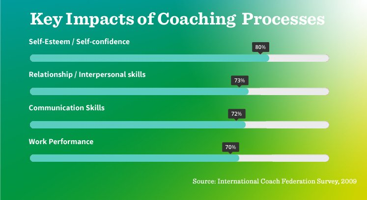 What is coaching and what are key impacts of coaching according to representative study by ICF 2009