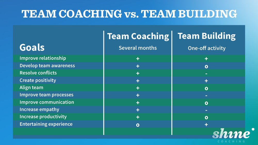 Comparison between team building and team coaching