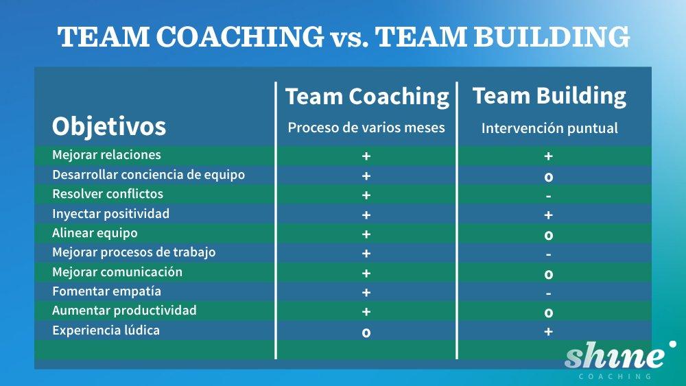 Comparativa entre team building y team coaching