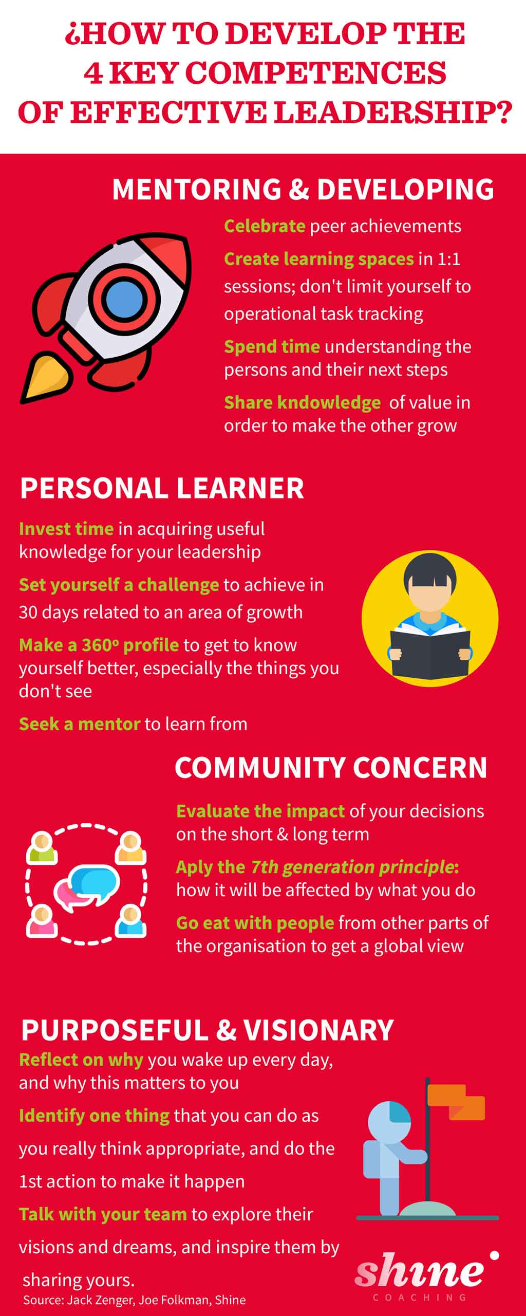 Infographic with the 4 key competencies of effective leadership